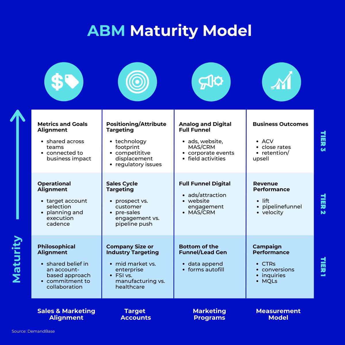 ABM Maturity Model