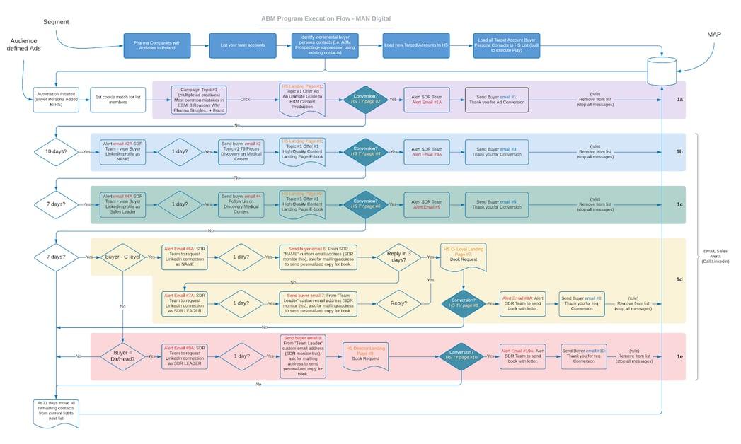 ABM program map