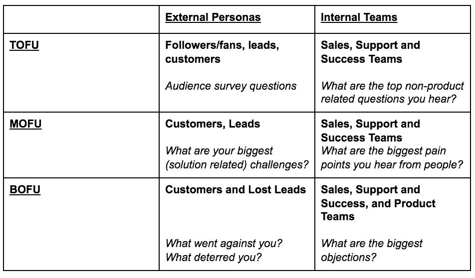 content marketing uberflip framework