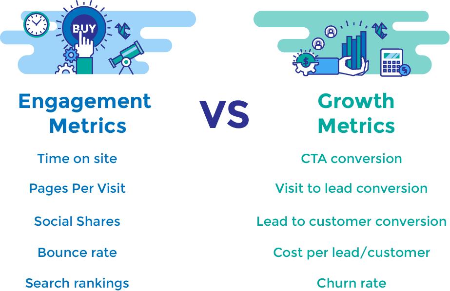 content marketing growth metrics