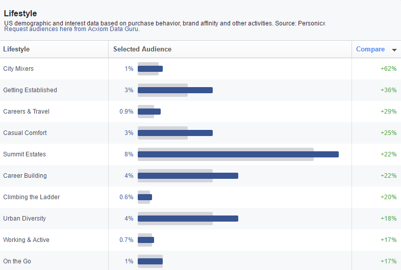 facebook demographic lifestyle