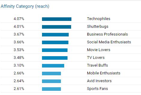 affinity category