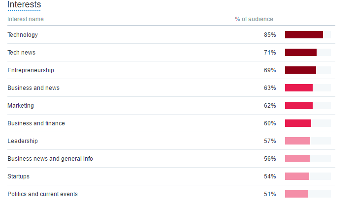audience insights interests twitter ads