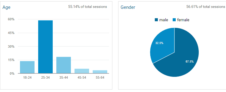 gender analytics for b2b leads