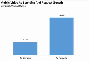 video ad spending