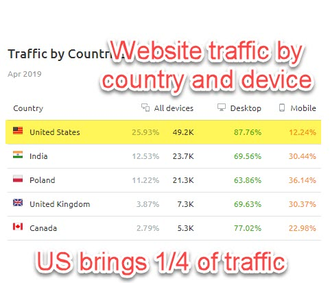 website traffic by country and device