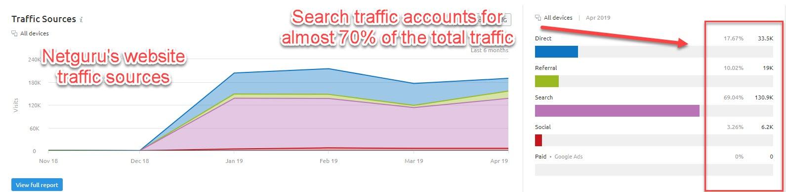 website traffic sources
