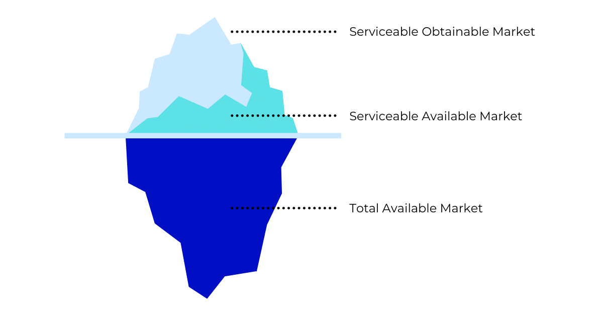 Market Iceberg