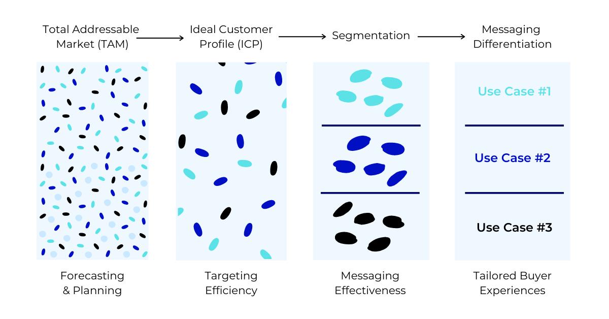 Messaging segmentation ABM