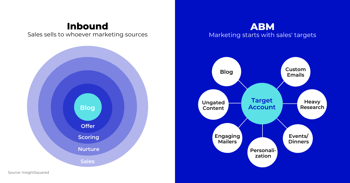 Inbound marketing vs ABM