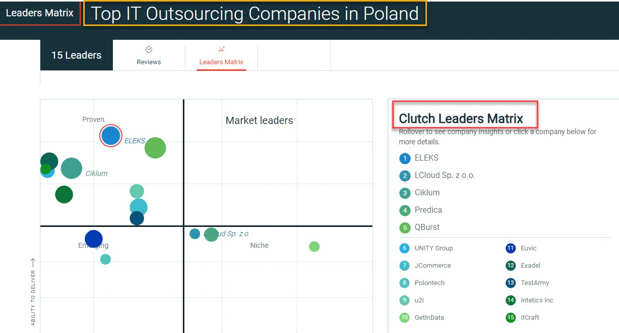Top IT Outsourcing in Poland by Clutch