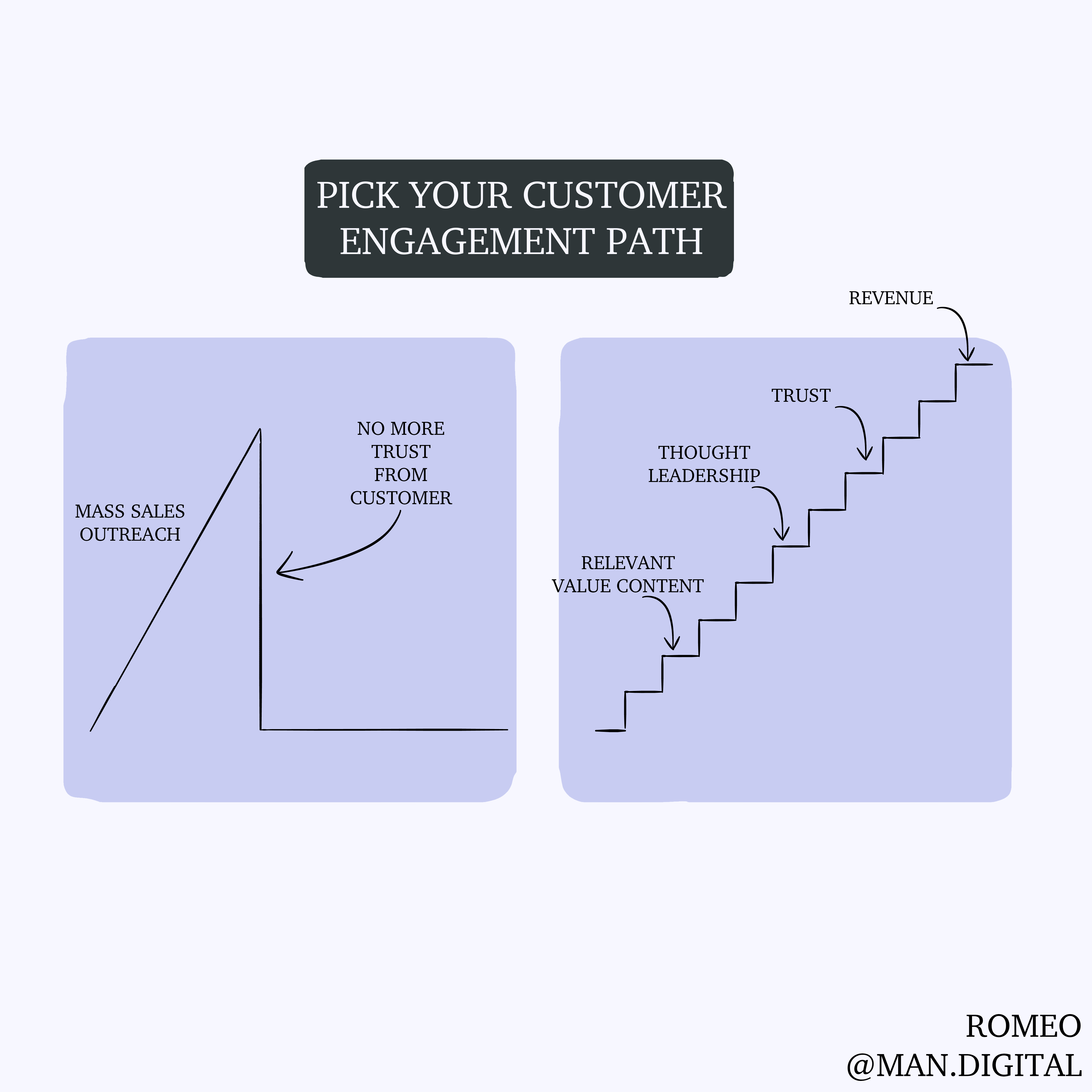 choose your customer engagement path