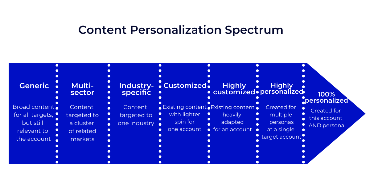 content personalization spectrum