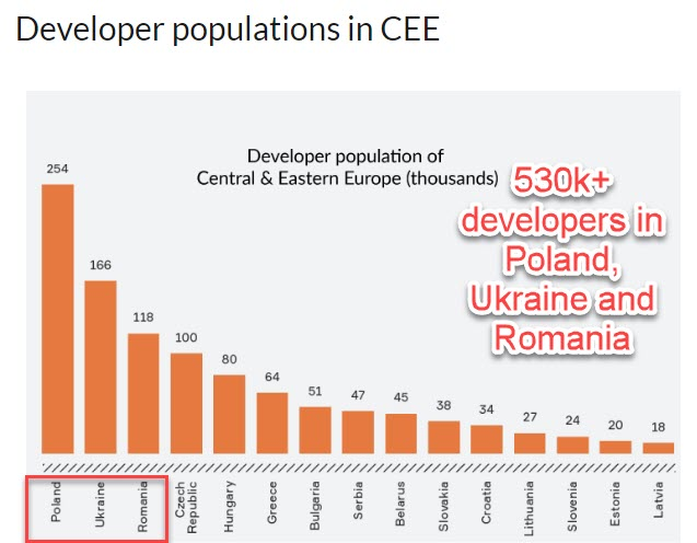 Developers in CEE