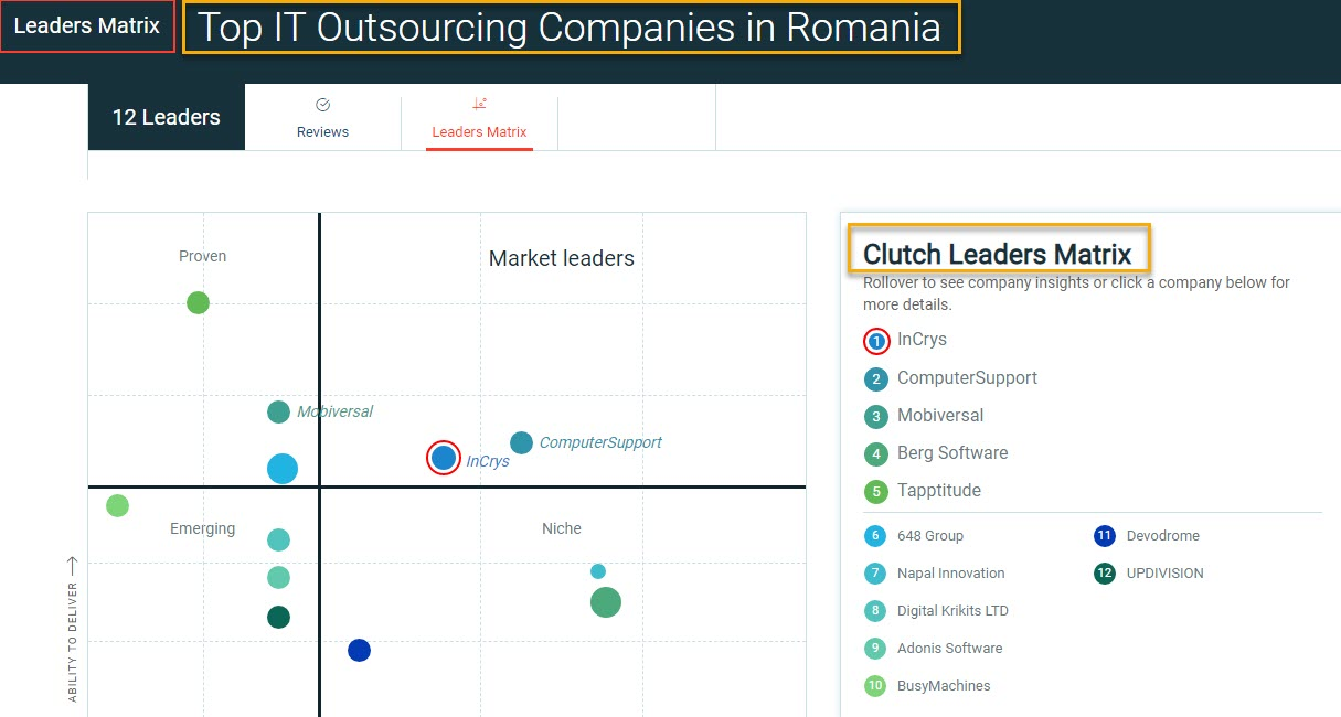 Top IT Outsourcing companies in Romania by Clutch
