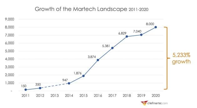 martech landscape growth 2020