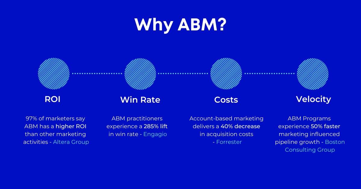 why abm