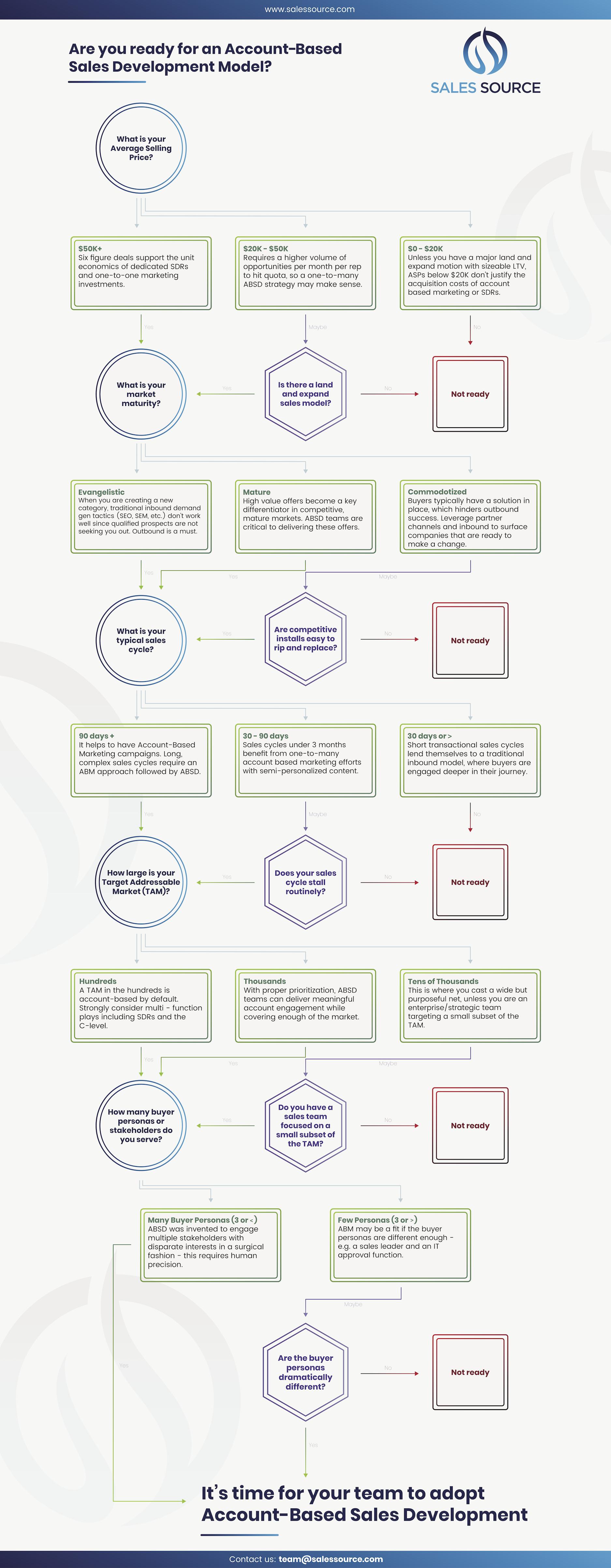 sale development assessment model