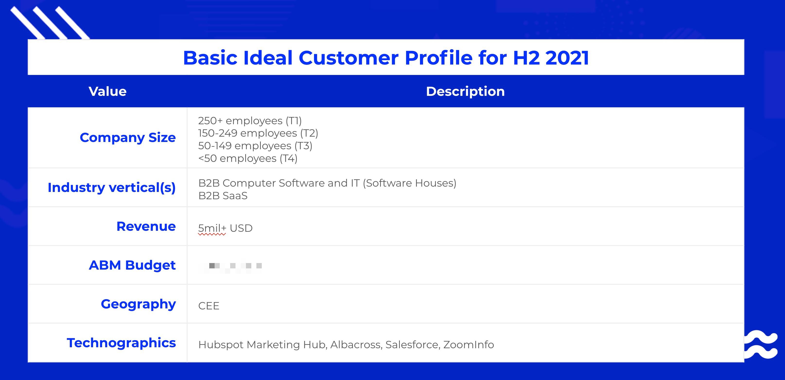 basic ideal customer profile