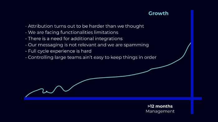 growth in your marketing automation