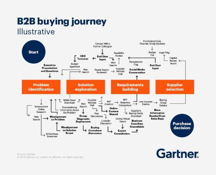 b2b buying journey by gartner